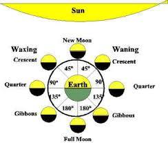 The Sun/Moon Month
